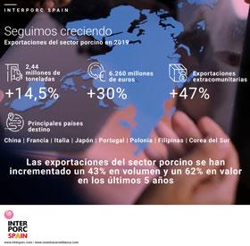 Sinfoporc datos exportaciones